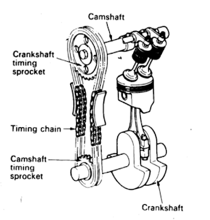 Mekanisme katup tipe SOHC