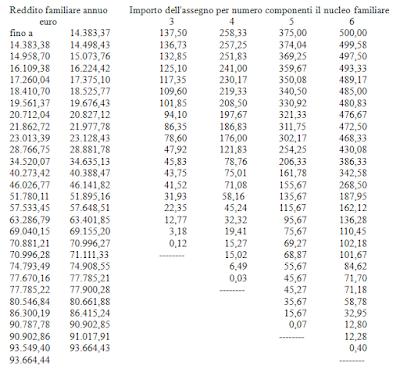 assegni familiari tabella 21 A