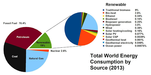 http://www.ren21.net/status-of-renewables/global-status-report/