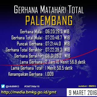 Inilah Waktu Gerhana Matahari Indonesia 9 Maret 2016