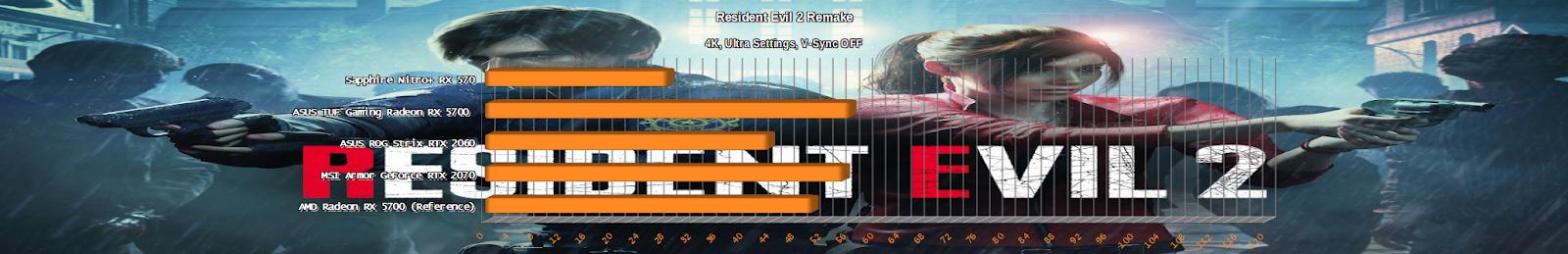 AMD Radeon RX 5700 Resident Evil 2 Remake Review Benchmark