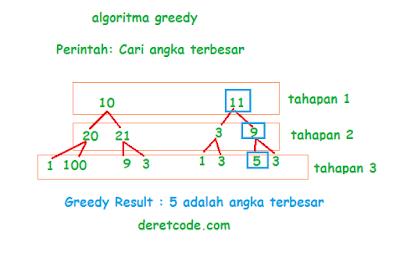 greedy algoritma