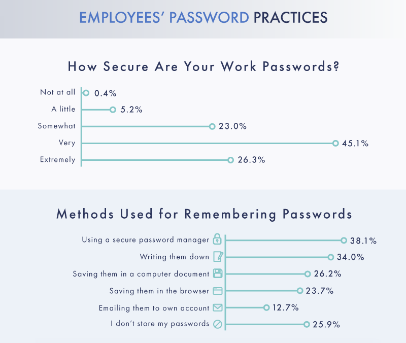 Password Sharing at Work: Exploring Employees' Habits Around Passwords in the Workplace