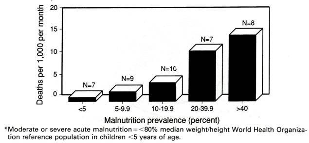malnutrition, Daily Current Affairs