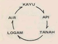 hukum pergerakan lima unsur