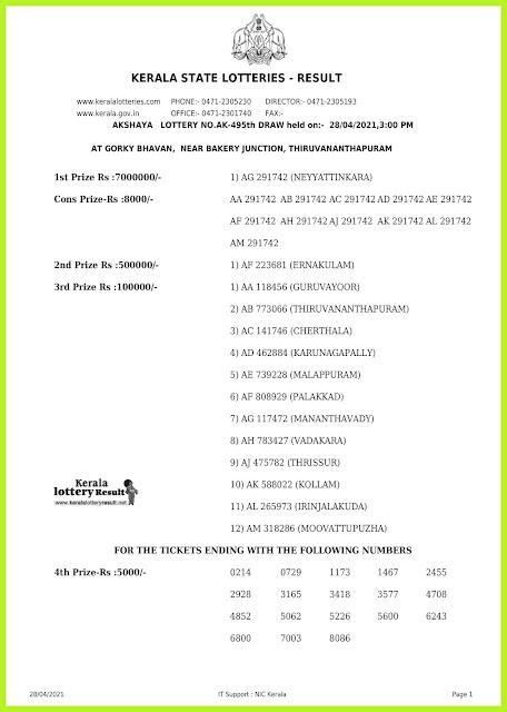 Off. Kerala Lottery Result 28.4.2021 Out, Akshaya AK 495 Winners List