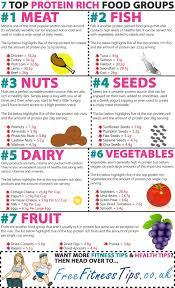Protein list of food   100+ high protein food list    pharmaas