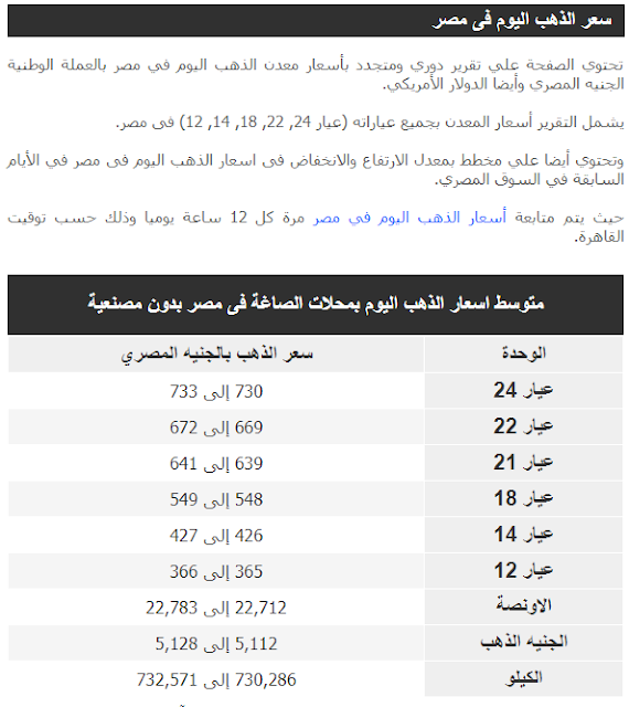 تعرف على اسعار الذهب اليوم 15/2/2019 بجميع عياراته (عيار 24, 22, 18, 14, 12) فى مصر