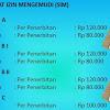 Penggunaan SIM Perseorangan Dan SIM Umum Sesuai Perkap RI No. 9 Th 2012