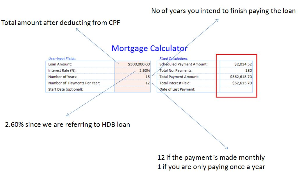 Mortgage Loan Calculation (with more details than the one on HDB