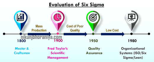 Evaluation of Six Sigma