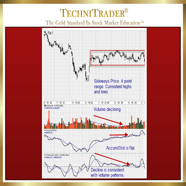 chart example showing sideways pattern that is 4 points wide and volume declining - technitrader