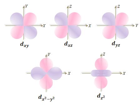 d-subshell of an atom