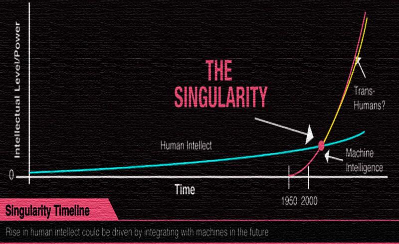 Ray Kurzweil - Technological Singularity - Moniedism