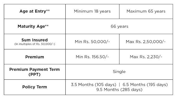 Corona Rakshak Policy by SBI Life Insurance Co. Ltd Know Key Feature