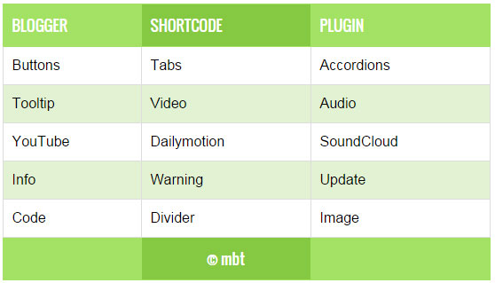 List of Blogger Shortcodes