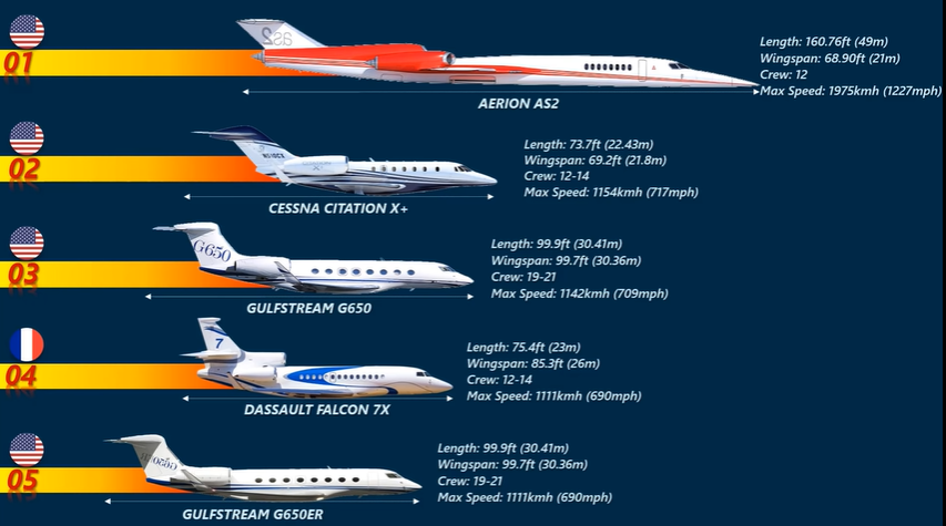 10 Fastest Private Jets In The World in 2020
