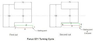 CNC Programming Examples - Slot Milling