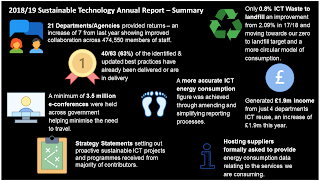UK ICT Sustainability Report Summary Infographic