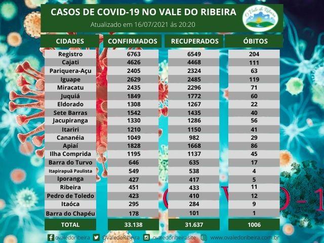 Vale do Ribeira soma 33.138 casos positivos, 31.637 recuperados e 1006 mortes do Coronavírus - Covid-19