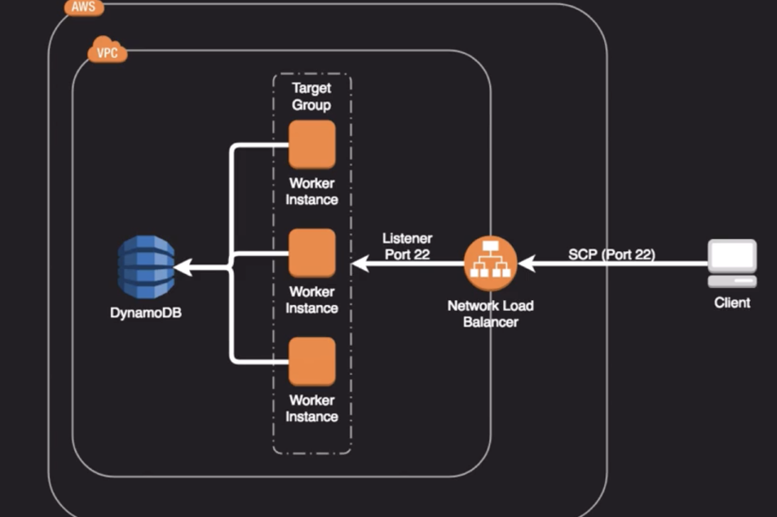 Rafael Salerno - DevOps Engineering: What should we know about AWS