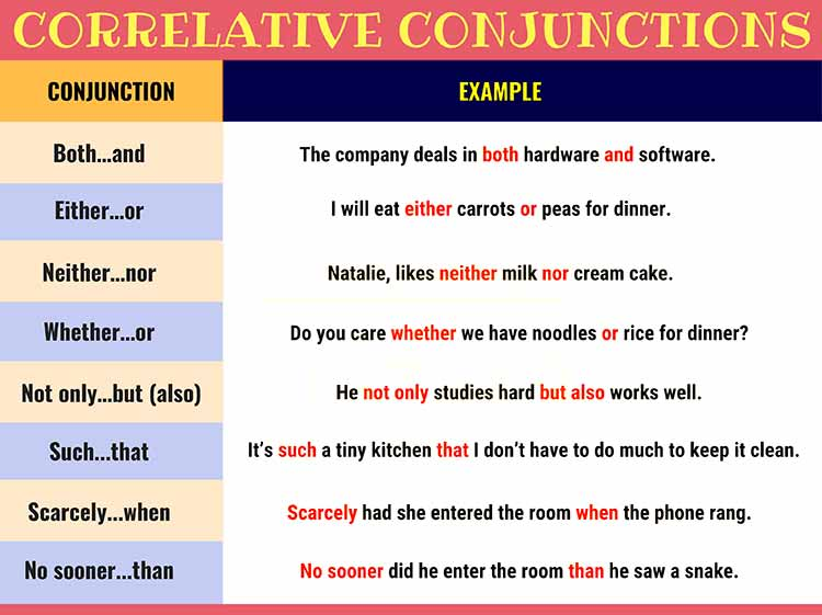Correlative Conjunction কাকে বলে - English Grammar A To Z