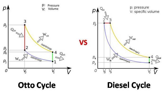 [DIAGRAM_3ER]  TPCE Mech Books: Diesel Cycle vs Otto Cycle   Otto Cycle Engine Diagram      TPCE Mech Books