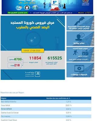 عاجل..المغرب يعلن عن تسجيل 221 إصابة جديدة مؤكدة ليرتفع العدد إلى 11854 مع تسجيل 44 حالة شفاء✍️👇👇👇