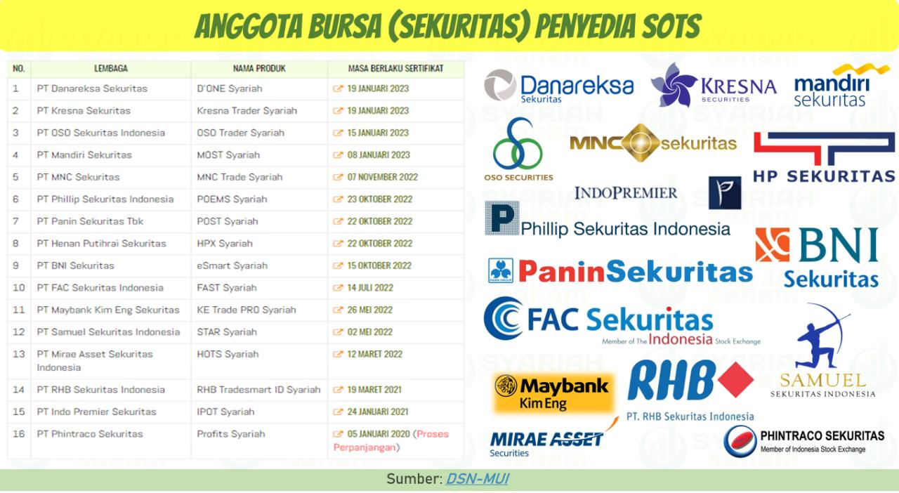 trading online di indonesia