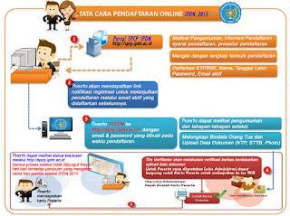 Penerimaan Calon Praja IPDN Tahun 20152016  Informasi