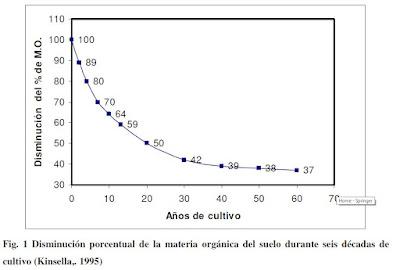 disminución de materia orgánica por décadas de cultivo agrícola
