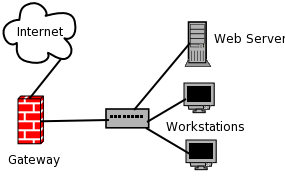 Gateway in Networking
