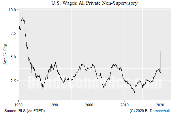 Chart: U.S. Average Private (Non-Supervisory) Wage Growth