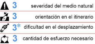 Criterio de dificultad MIDE