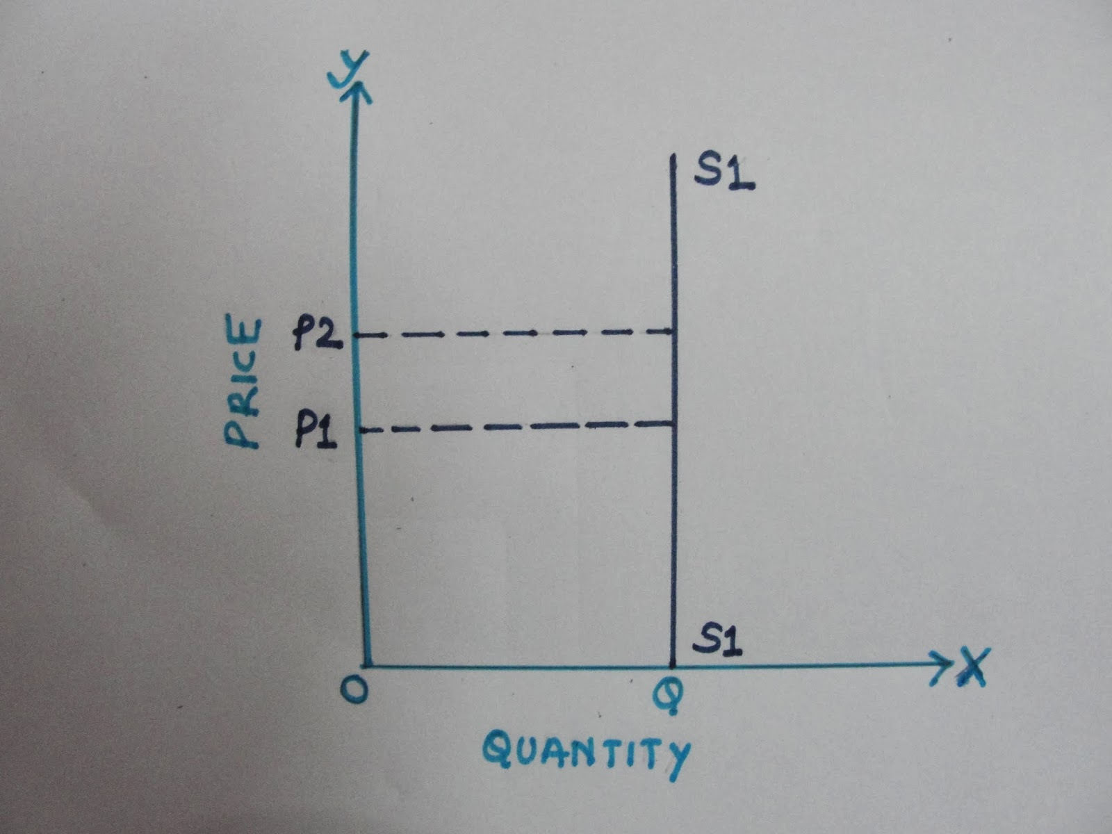 Economics Types Of Price Elasticity Of Supply Inelastic Elastic