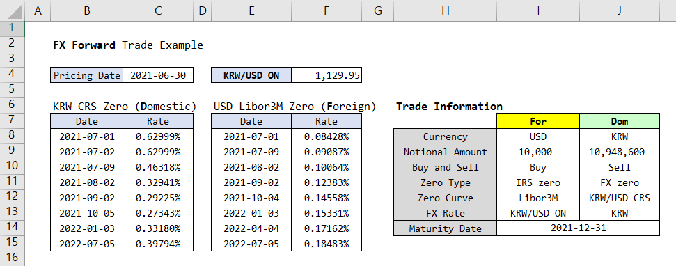 Pricing of FX Forward