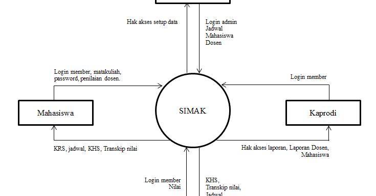 Contoh analisis data flow diagram simak gatewan ccuart Gallery