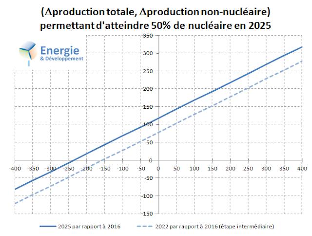 Comment arriver à 50% de nucléaire en France en 2025