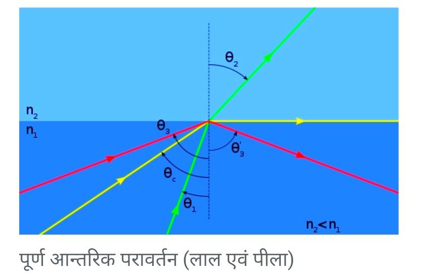 पूर्ण आन्तरिक परावर्तन(Total internal reflection) एकप्रकाशीयपरिघटनाहै जिसमें प्रकाश की किरण किसी माध्यम के तल पर ऐसे कोण पर आपतित होती है कि उसकापरावर्तनउसी माध्यम में हो जाता है। इसके लिये आवश्यक शर्त यह है कि प्रकाश की किरण अधिकअपवर्तनांकके माध्यम से कम अपवर्तनांक के माध्यम में प्रवेश करे (अर्थात सघन माध्यम से विरल माध्यम में प्रवेश करे) तथा आपतन कोण का मान 'क्रान्तिक कोण' से अधिक हो।।प्रकाशीय तन्तुओंका कार्य पूर्ण आन्तरिक परावर्तन के सिद्धान्त पर ही आधारित है।