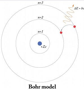نموذج بوهر للذرة