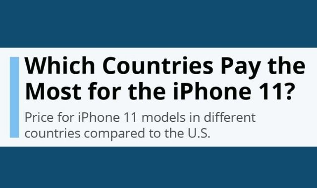 Countries Which are Paying the Most for the iPhone 11