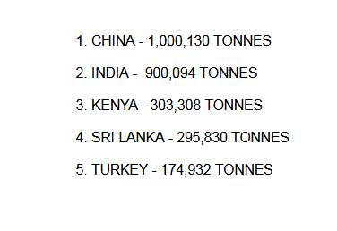 Largest Tea Producing countries 2018