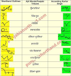 08-february-2021-ajit-tribune-shorthand-outlines