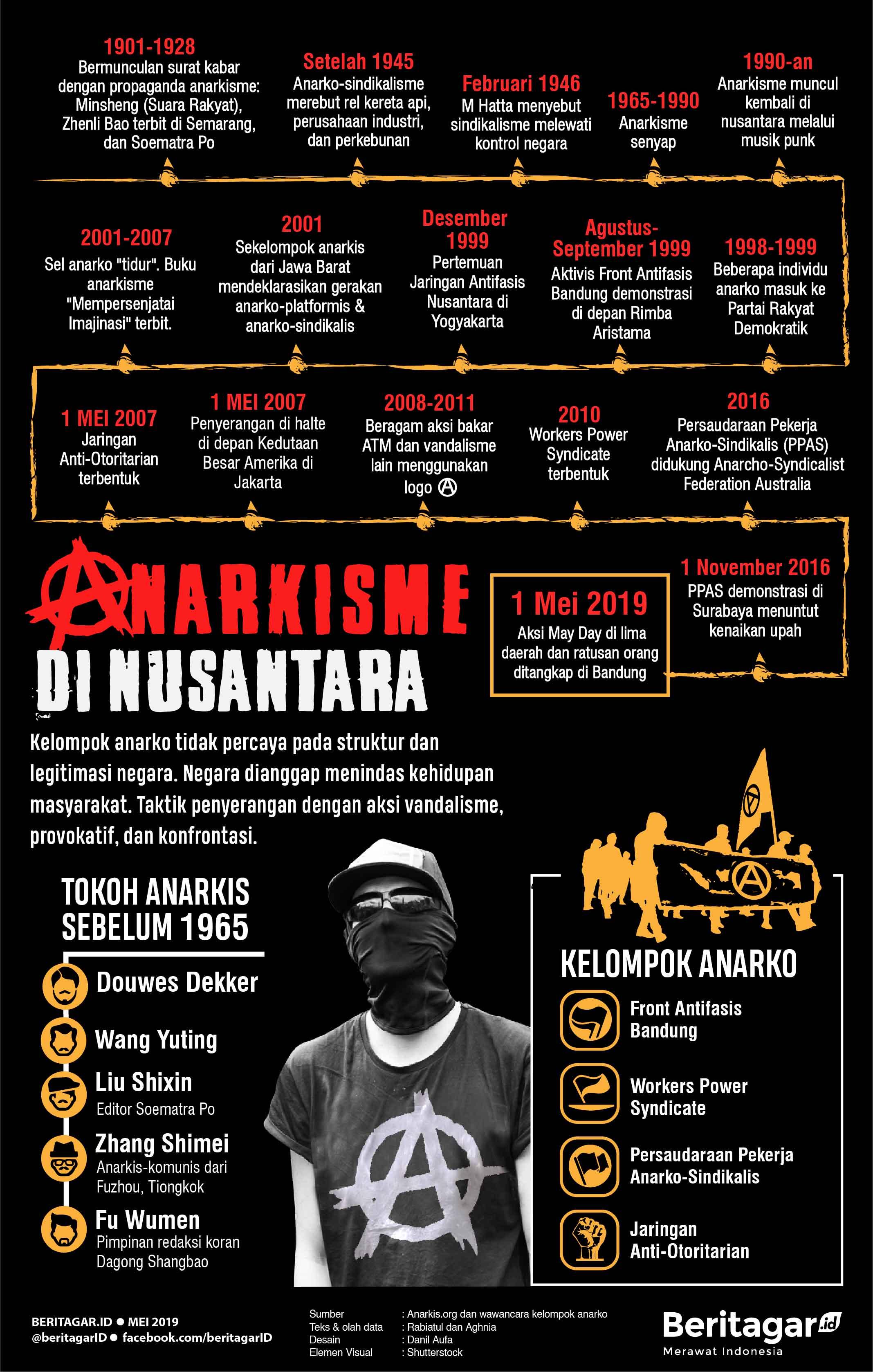 Infografis Anarko di Nusantara