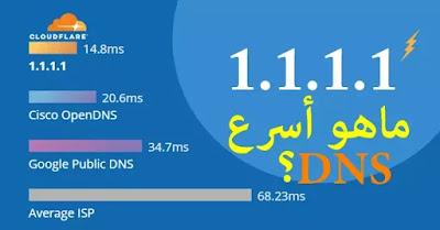 ماهو أسرع DNS؟