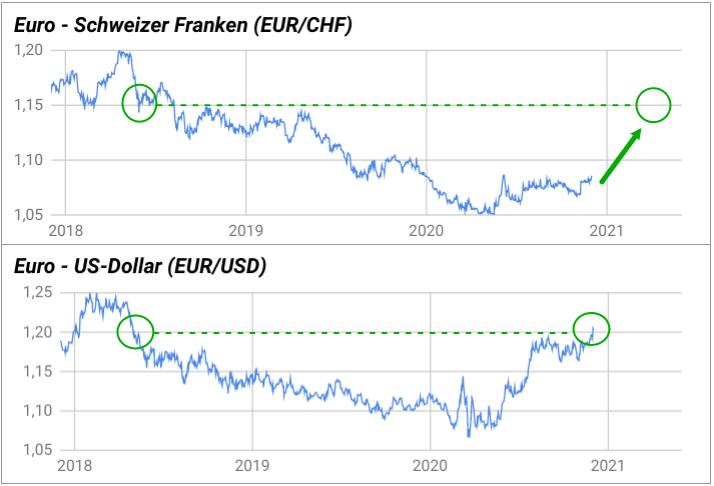 Vergleich zwischen dem EUR/CHF-Kurs und dem EUR/USD-Kurs 2017-2020