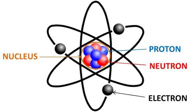 Definisi Pengertian Atom Menurut Para Ahli 10 Definisi Pengertian Teori Atom Menurut Para Ahli
