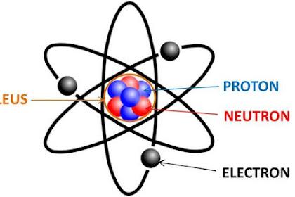 10 Definisi Pengertian Teori Atom Menurut Para Ahli