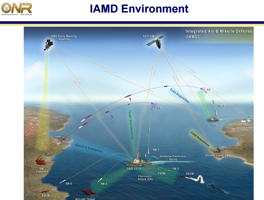 Us Navy Will Create A Global Kill Web Of All Sensors And
