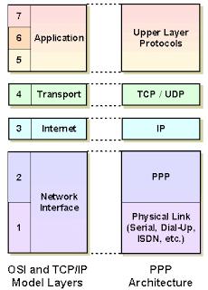 TCP/IP atau Data Link Layer pada OSI.